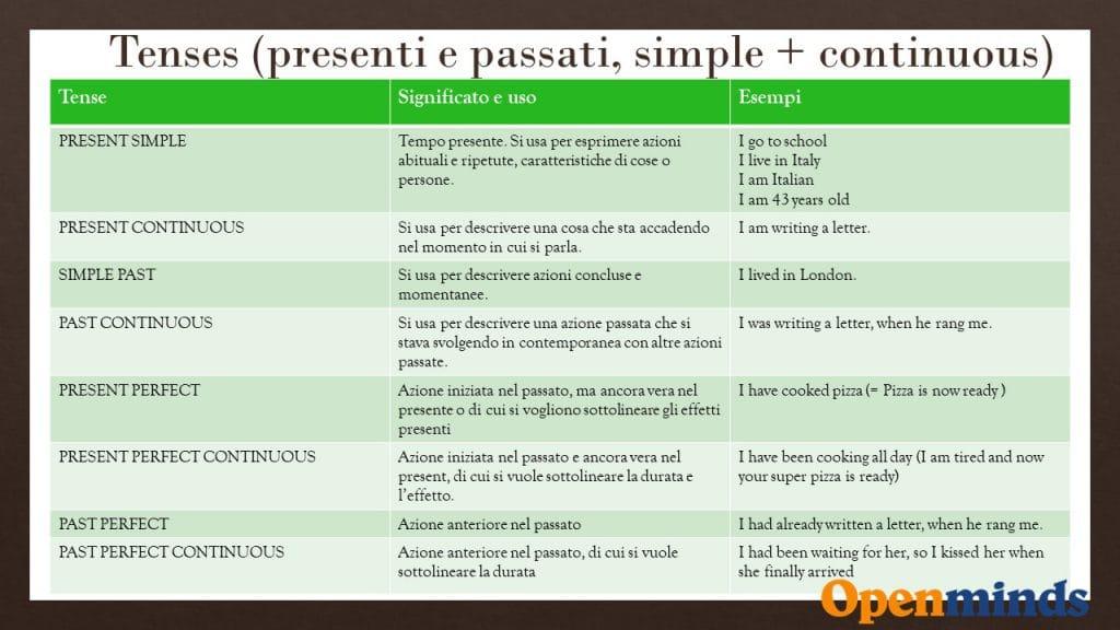 verbi inglesi guida per italiani