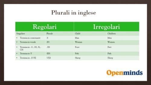 plurali regolari e irregolari in inglese