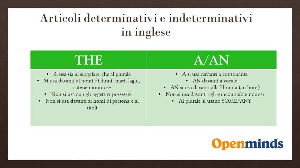 articoli determinativi in inglese