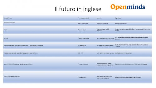 il futuro in inglese
