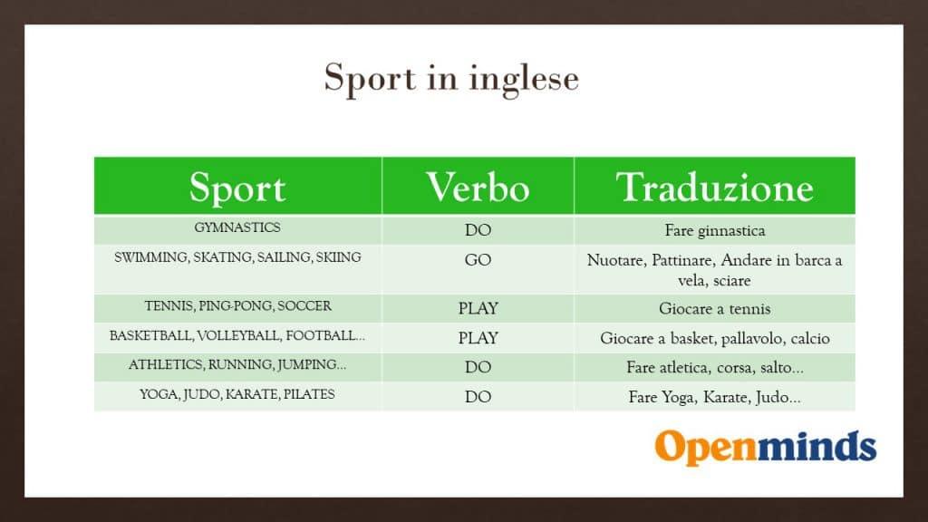 nomi degli sport in inglese