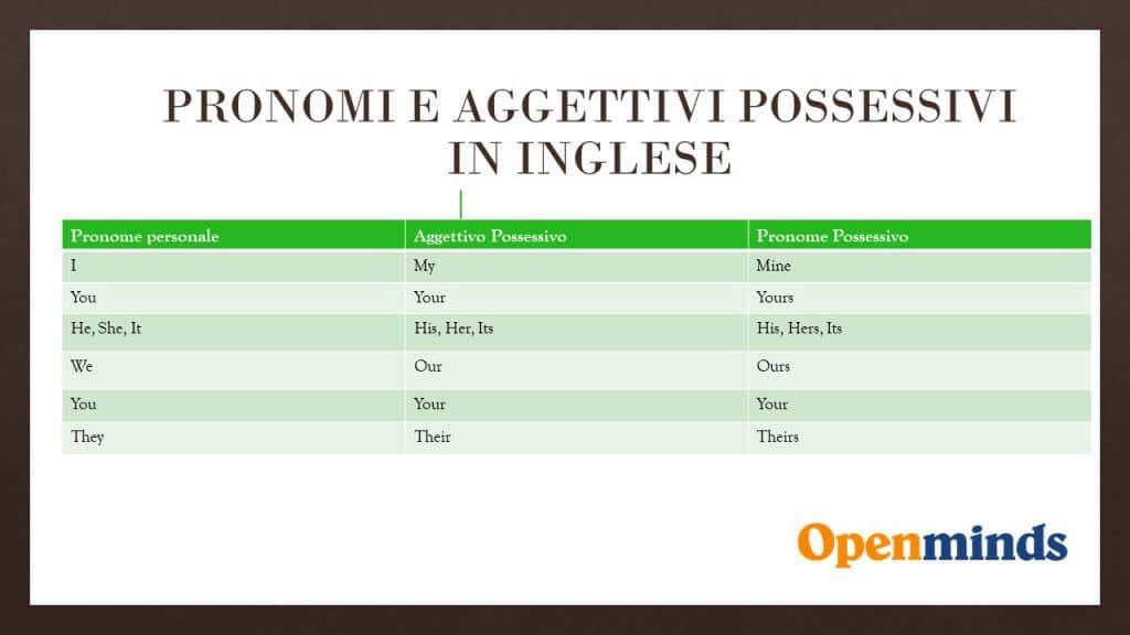 Pronomi  possessivi in inglese