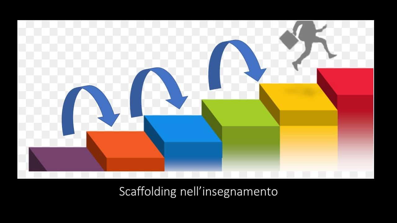 scaffolding clil