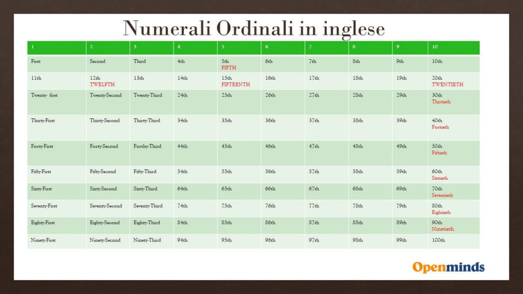 numerali ordinali inglesi